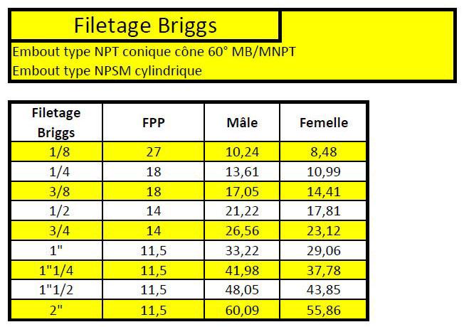 Filetage Briggs