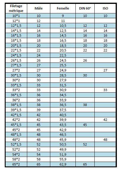 Ce tableau présente les différentes déclinaisons et mesures pour les filetages métriques